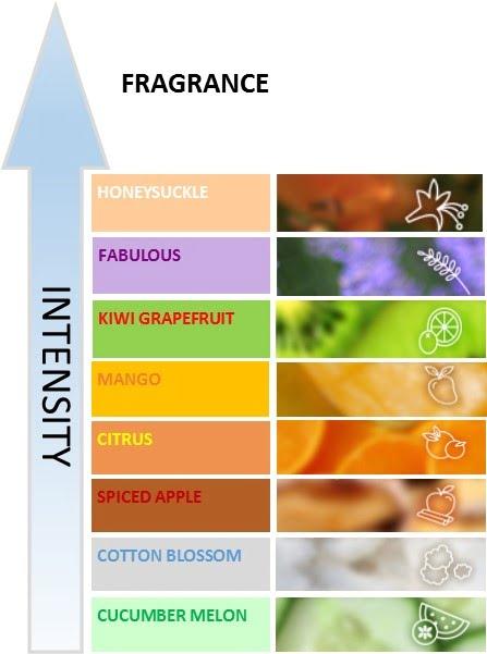 arome deodorante